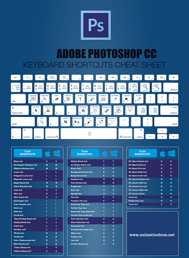 tombol shortcuts photoshop ketahui